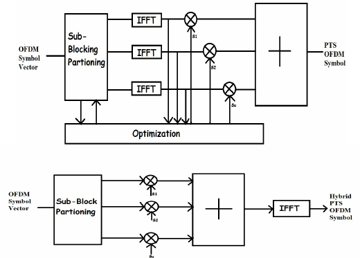 Representing Block Diagram for (a) PTS-Technique (b