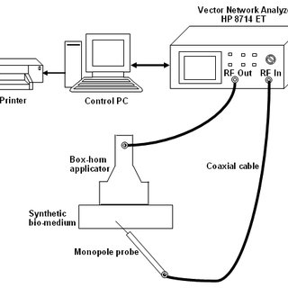 (PDF) Development and analysis of a microwave direct