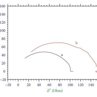 FTIR spectra. (a) Aqueous solution of Jeera extract, (b