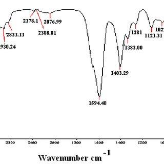 1(a)FTIR spectrum of pure p-nitro phenol The Broad Band at