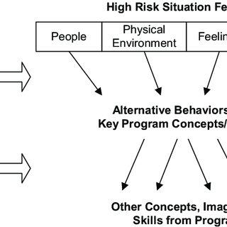 (PDF) Stacy AW, Ames SL, Knowlton BJ. Neurologically