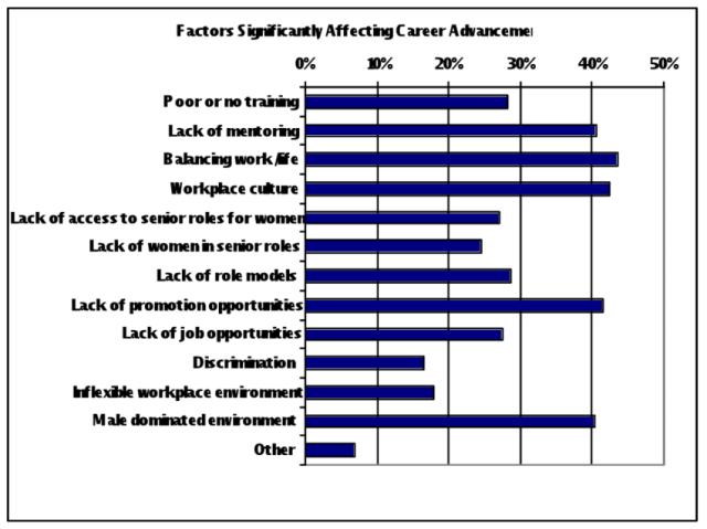 career advancement opportunities