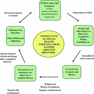 emotional cycle of abuse diagram arb air locker switch wiring 1 vicious mental health substance and other compulsive behaviors for