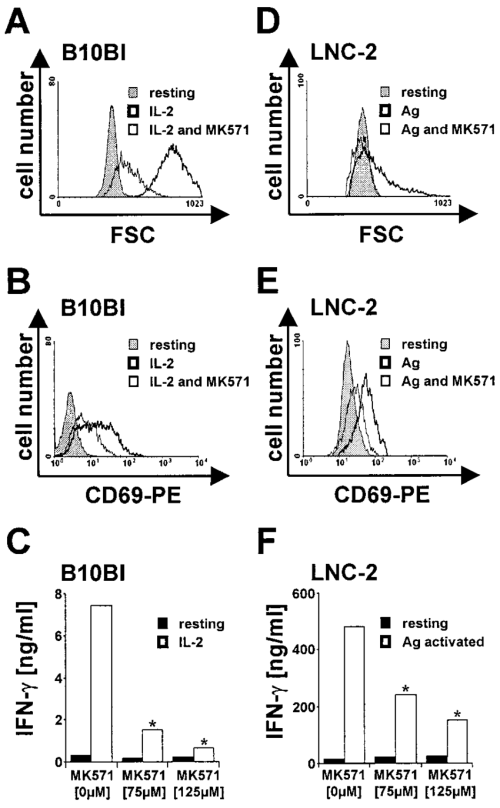 small resolution of the specific mrp inhibitor mk571 suppresses th1 cell activation in download scientific diagram