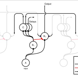 Illustration of the derivation of simplified stimuli