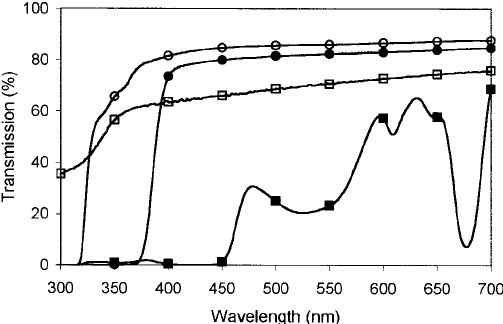 Light transmission spectra of high-density polyethylene