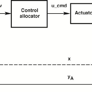 b. Block diagram of a control system with control