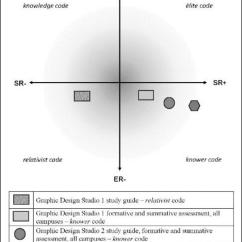 Relationship Code Diagram Wiring For Car Trailer Lights Identifying The Of Specialist Codes In Undergraduate Graphic Design Giloi Belluigi 2017