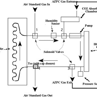 (PDF) Application and assessment of a membrane-based pCO2