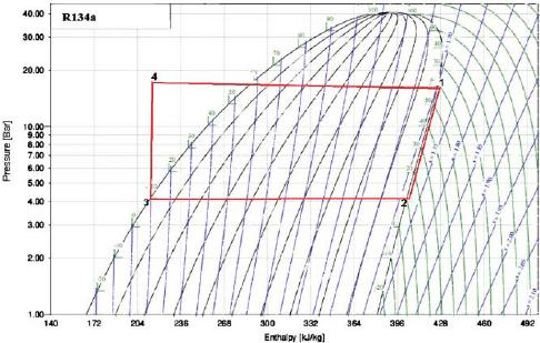 Pressure Enthalpy Diagram Of Thermodynamic Cycle R134a