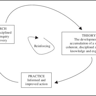 (PDF) The General Method of Theory-Building Research in