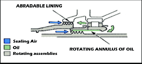 Fluid and abradable lined labyrinth seal ('The Jet Engine