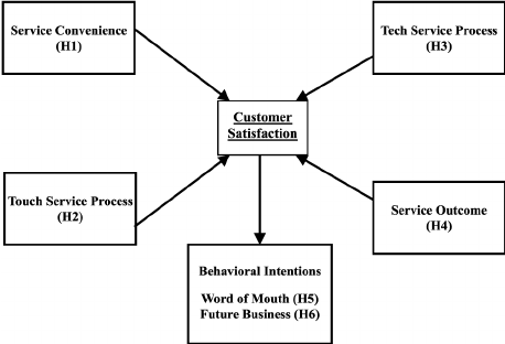 Model of touch and tech in technology-enabled service