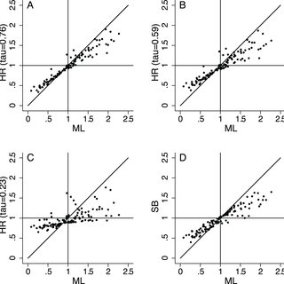 (PDF) Hierarchical Regression for Multiple Comparisons in