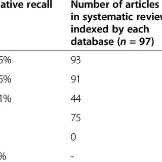 (PDF) An assessment of the efficacy of searching in