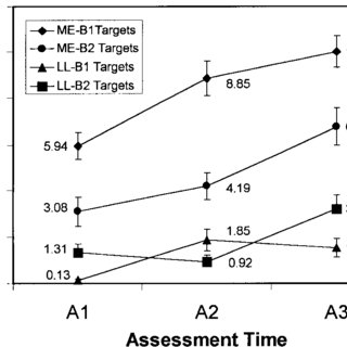 (PDF) The Effect of Target-Selection Strategy on
