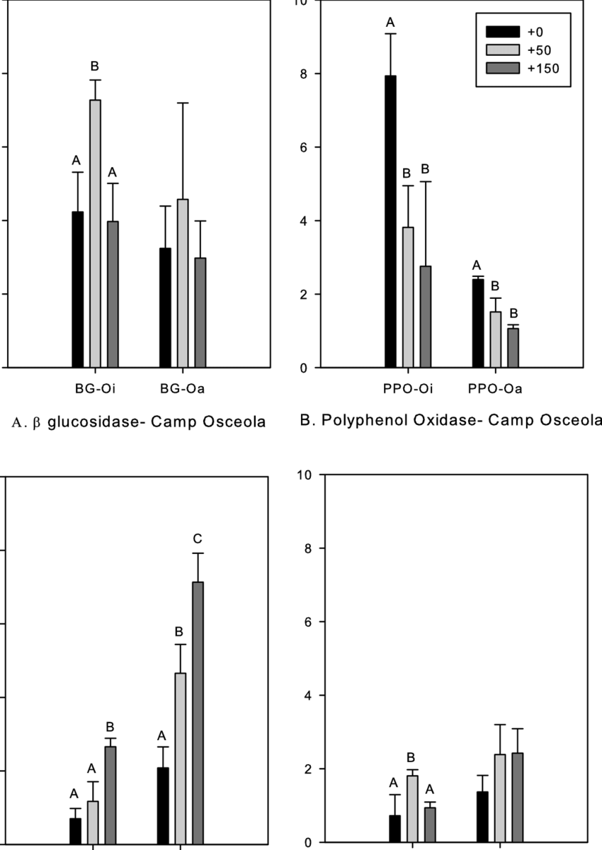 medium resolution of enzyme activities of left b glucosidase and right polyphenol oxidase