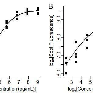 (PDF) Evaluating concentration estimation errors in ELISA