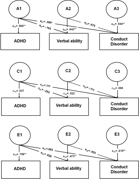 The Role of Attention-Deficit/hyperactivity Disorder in