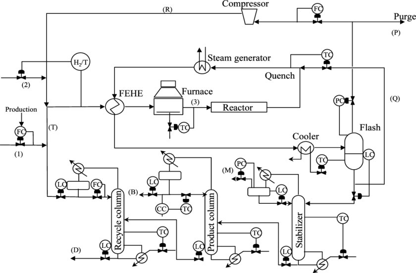 HDA plant: flowsheet and plantwide control. Benzene is