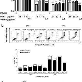 (PDF) Gallotannin-rich Caesalpinia spinosa fraction