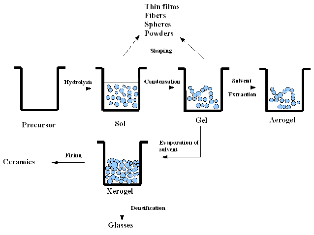 7. Various steps in the sol-gel process to control the