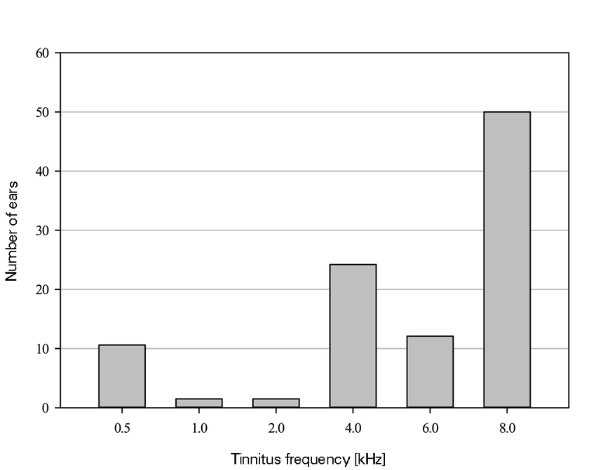 Distribution of tinnitus frequency in the 66 investigated ...