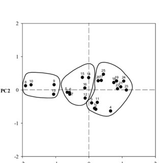 (PDF) Performance Evaluation of Microbial Inocula as