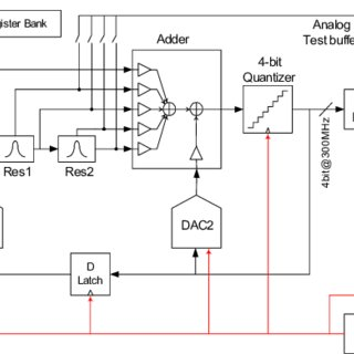 (PDF) A 15 MHz bandwidth sigma-delta ADC with 11 bits of