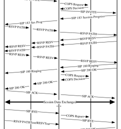 timing diagram of a multimedia internet access session with sip cops and rsvp  [ 850 x 1056 Pixel ]