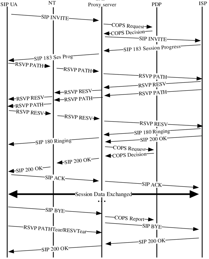 medium resolution of timing diagram of a multimedia internet access session with sip cops and rsvp