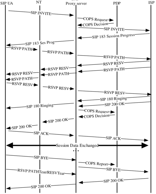 small resolution of timing diagram of a multimedia internet access session with sip cops and rsvp