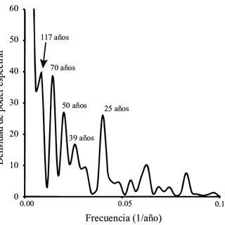 (PDF) Registro de sequías históricas en el occidente de