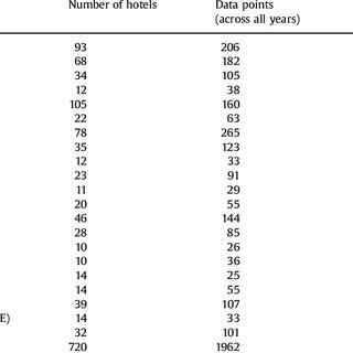 Comparison of municipal and tourism water use per person