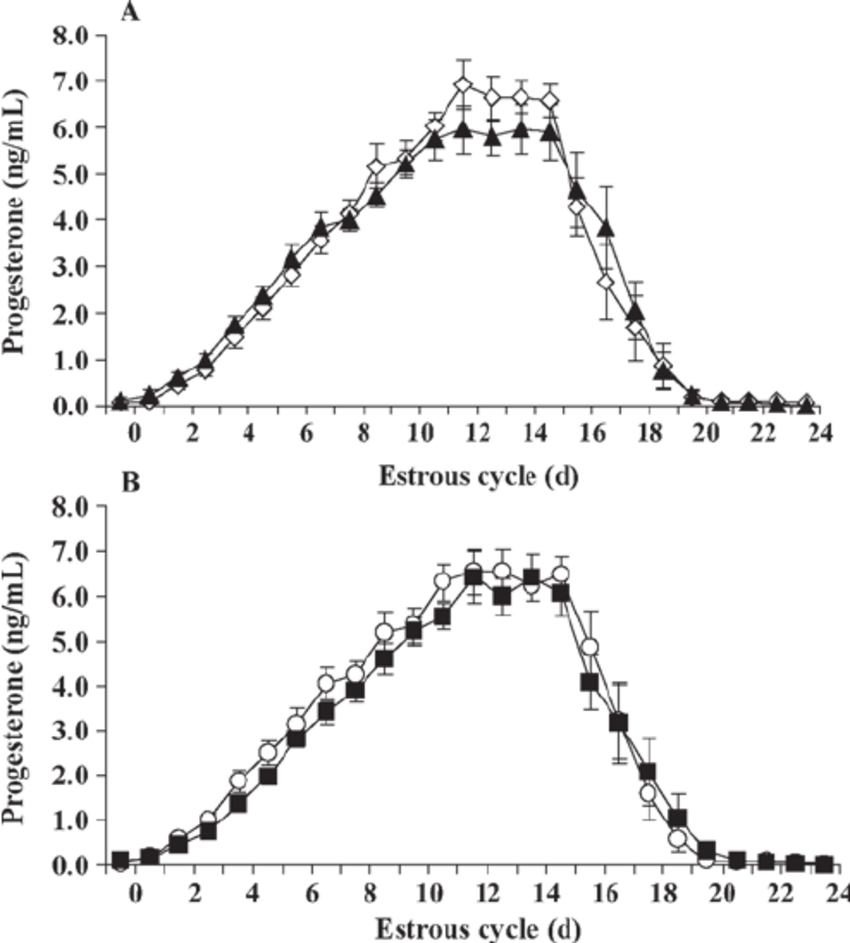 medium resolution of raw plasma progesterone concentrations in a new zealand n 15 download scientific diagram