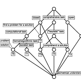 (PDF) Development of personal constructs about