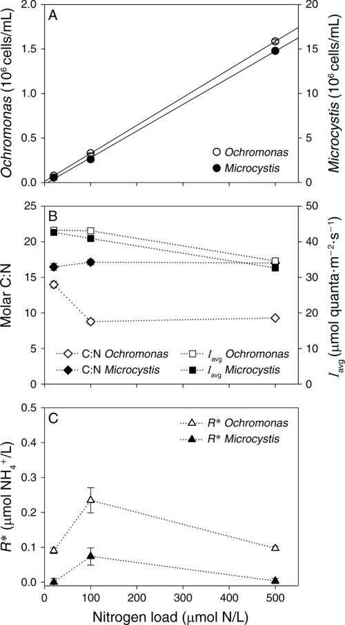 small resolution of steady state characteristics of the monocultures plotted as function of the nitrogen load