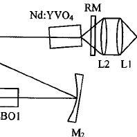 Schematic of the SHG-THG NLM mode-locked laser: LDA, laser