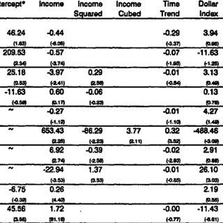 (PDF) Economic Growth and Environmental Quality: Time
