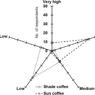 (PDF) Growing Coffee in the Shade: A Strategy to Minimize
