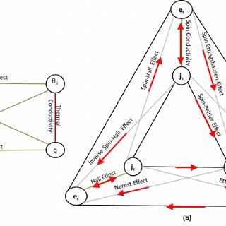 Multi-physics interaction diagram (MPID) demonstrating