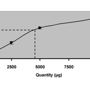 Influence of Vitis vinifera seed extract on the 24 h