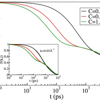Concentration dependence of self-diffusion coefficient of