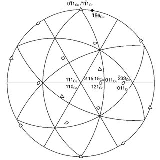 111 stereographic projection indicating the KS2 5