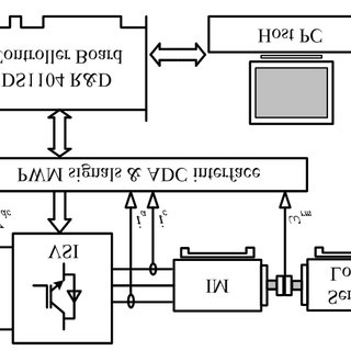 (PDF) Reduction of Torque Ripple in Direct Torque Control
