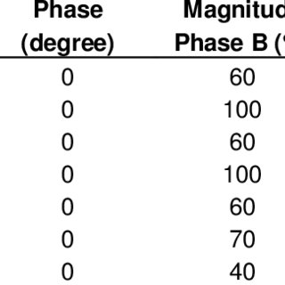 (PDF) Development of the 3-phase 4-wire voltage sag generator