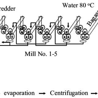 Modern milling process in Mitr Phuveing sugar factory