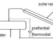 Schematic diagram of forced circulation solar water heater
