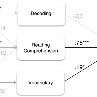 (PDF) The role of semantic retrieval in children's reading