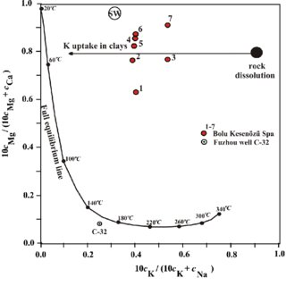 Evaluation of Na–K–Mg–Ca equilibration temperatures by use